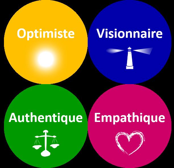 4 types de charisme