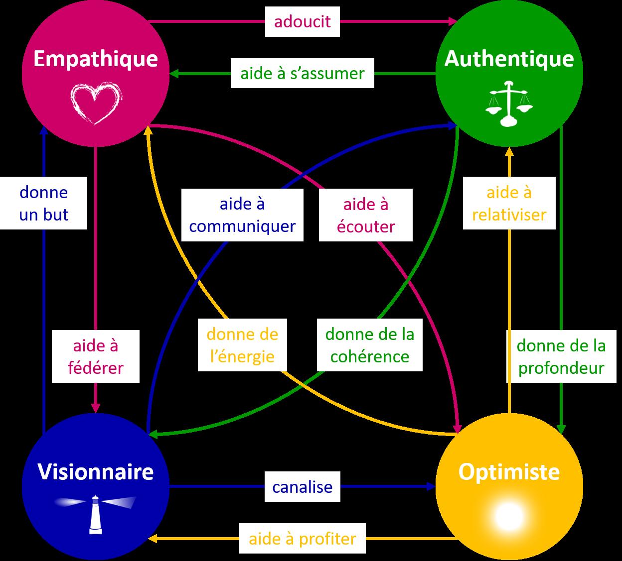 Interactions entre les 4 types de charisme