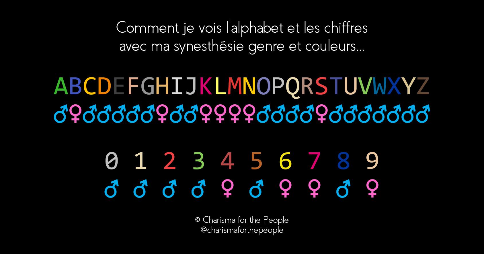 Lettres et chiffres colorés et genrés - synesthésie graphèmes couleurs et personnification ordinale linguistique OLP