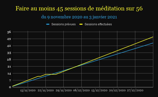 Tableau pour atteindre ses objectifs - Méditation 1
