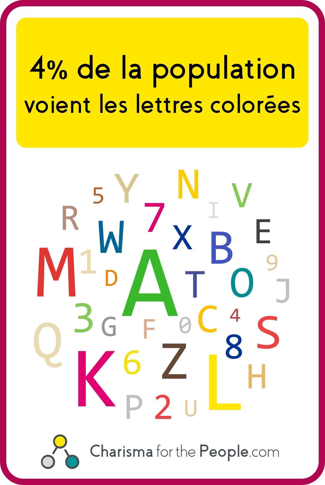 Synesthésie graphèmes couleurs - comment je vois les lettres en couleurs