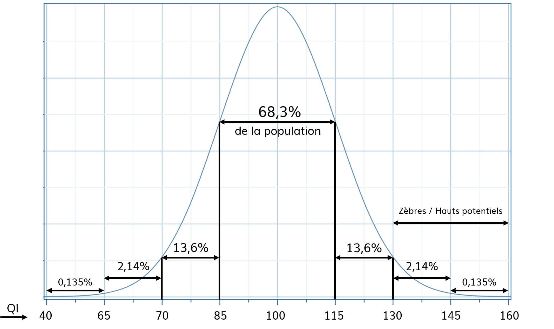 Courbe-de-Gauss-Repartition-du-quotient-intellectuel-de-la-population